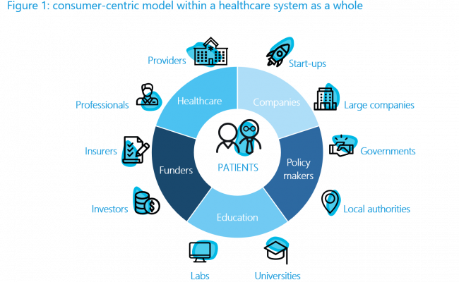 integrated care approach